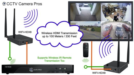 Wireless HDMI Transmitter for Live Security Camera Display