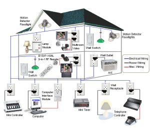 Wireless Security Systems: The Best Technology for Your House Safety –  World Mirror