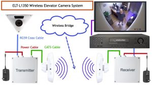 How-to Install a Wireless Elevator Security Camera System