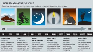 Cheat sheet: How to understand ISO settings   Digital Camera World