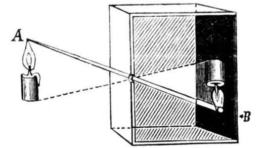 How Photography Works: Cameras, Lenses, and More Explained   Camera  obscura, Pinhole camera, Pinhole photography