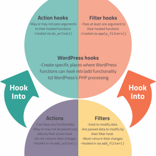 WordPress Hooks, Actions, and Filters: How They Work – WPShout