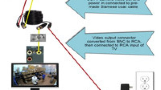 How to Connect a Security Camera to a TV Monitor